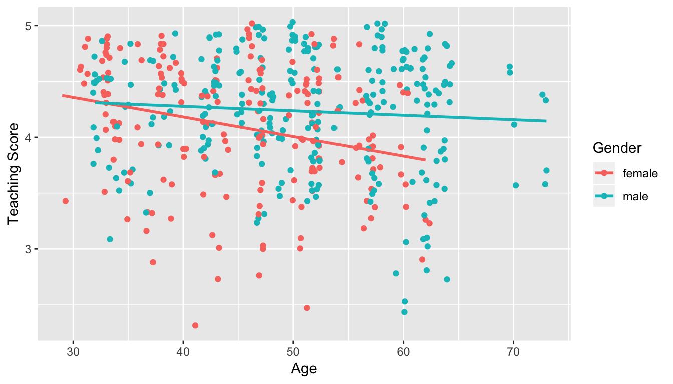 Instructor evaluation scores at UT Austin split by gender (jittered)