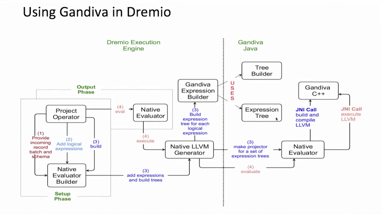 Using LLVM to Accelerate Processing of Data in Apache Arrow
