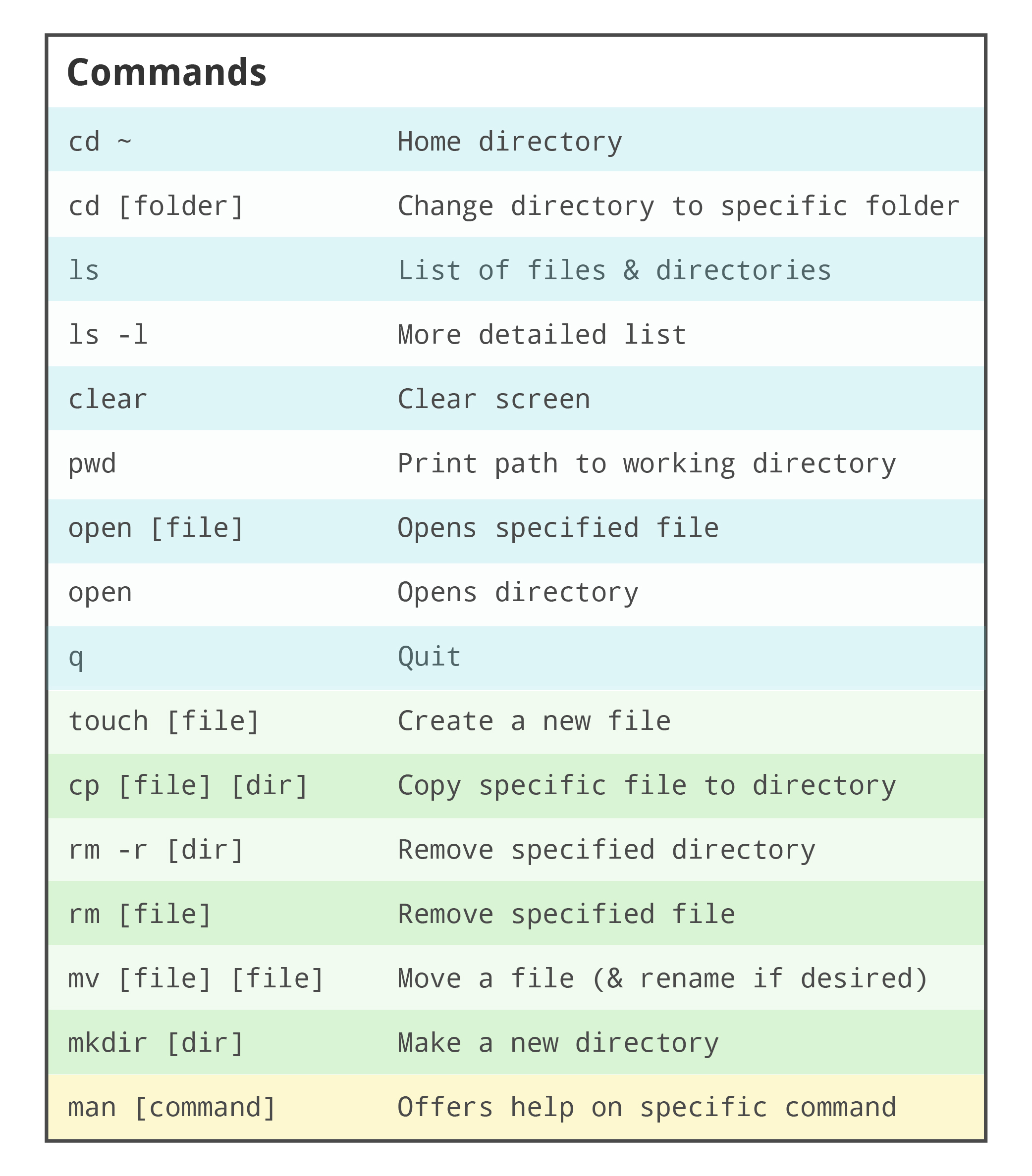 List of common Mac OS X command line commands