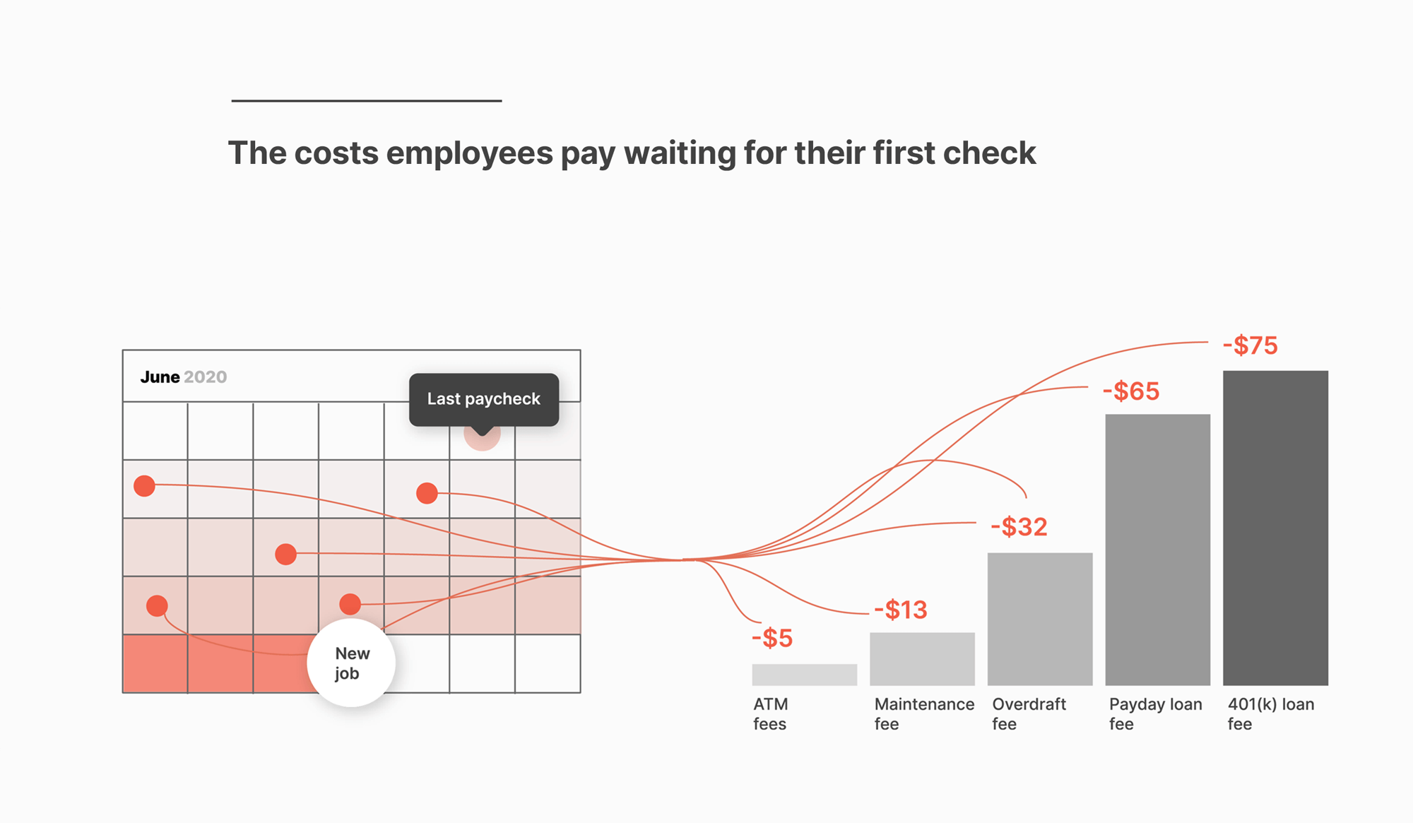 Chart showing why most new employees wait three weeks or longer for the first paycheck