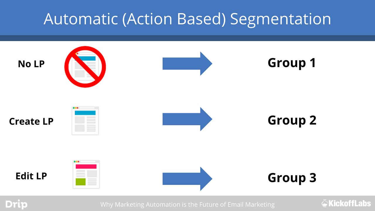 action based segmentation