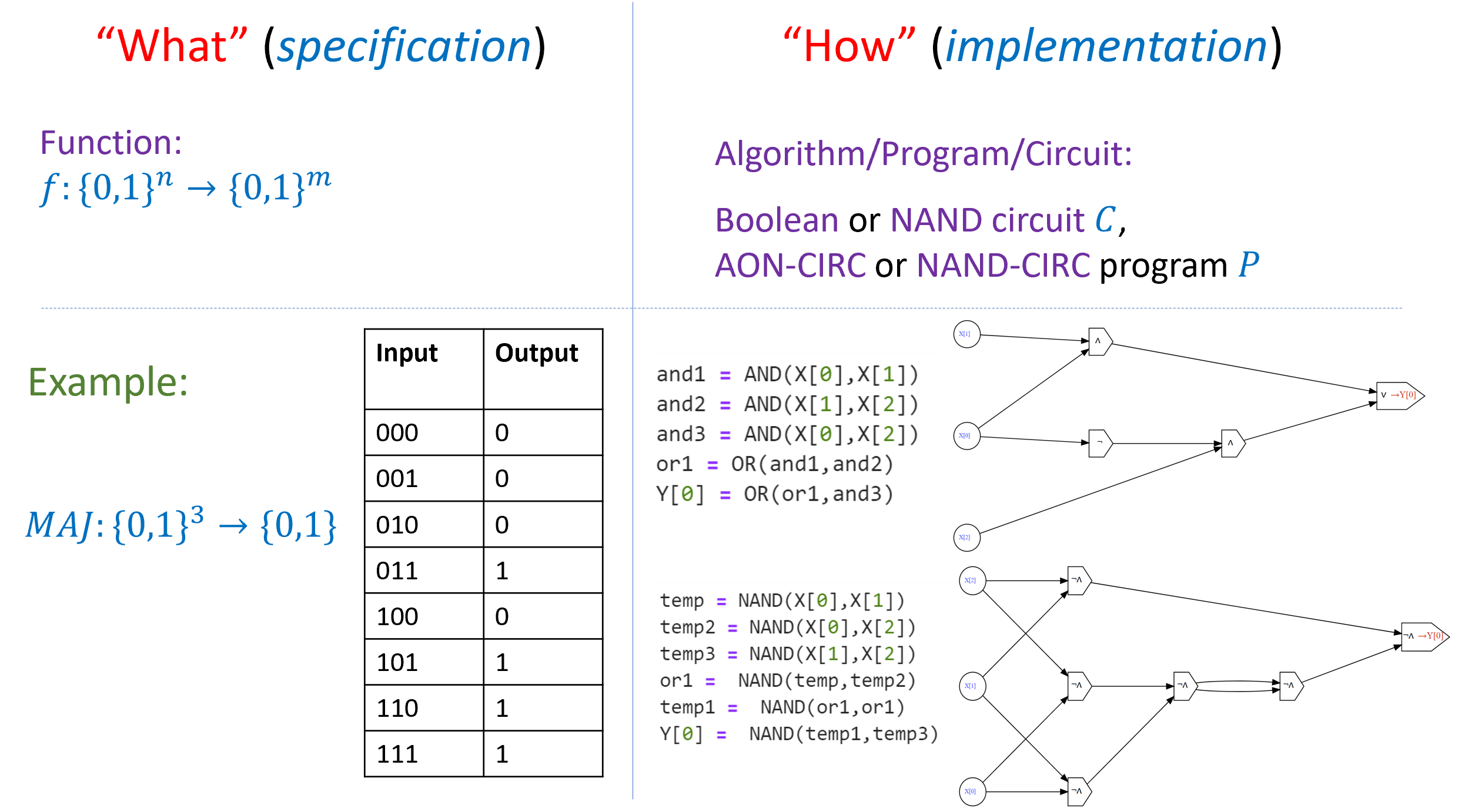 3.31: It is crucial to distinguish between the specification of a computational task, namely what is the function that is to be computed and the implementation of it, namely the algorithm, program, or circuit that contains the instructions how to map and input to an output. The same function could be computed in many different ways.