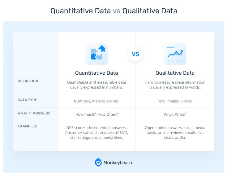 The differences between quantitative and qualitative data