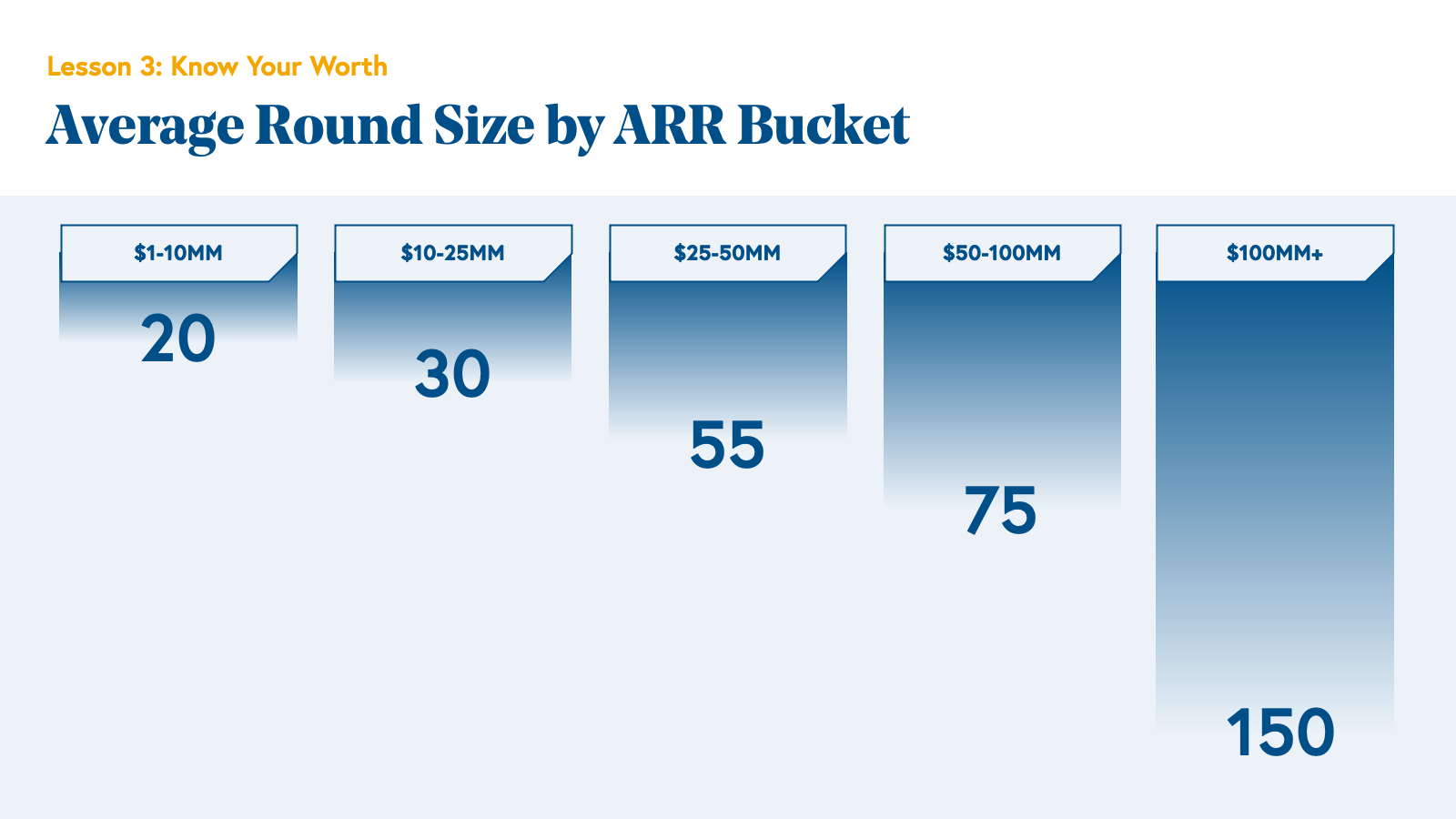 Average Round Size by ARR Bucket Chart