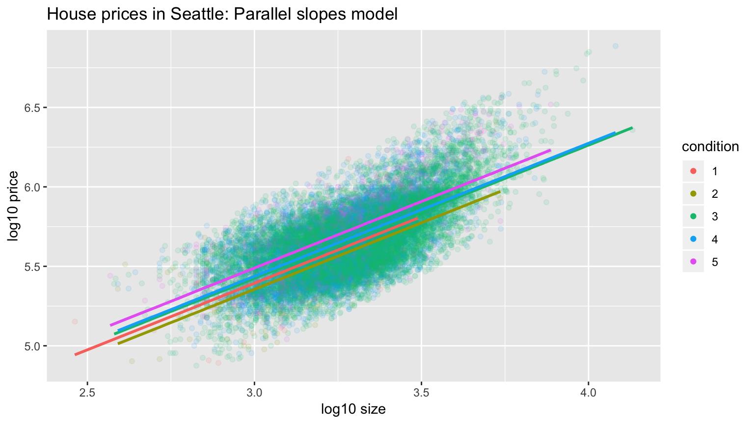 Parallel slopes model