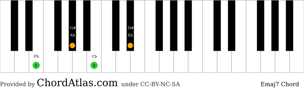 Piano chord chart for the E major seventh chord (Emaj7). The notes E, G#, B and D# are highlighted.