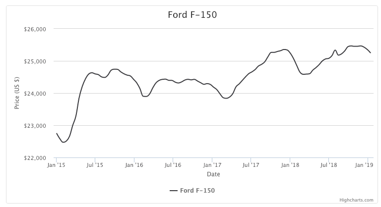 Ford sales