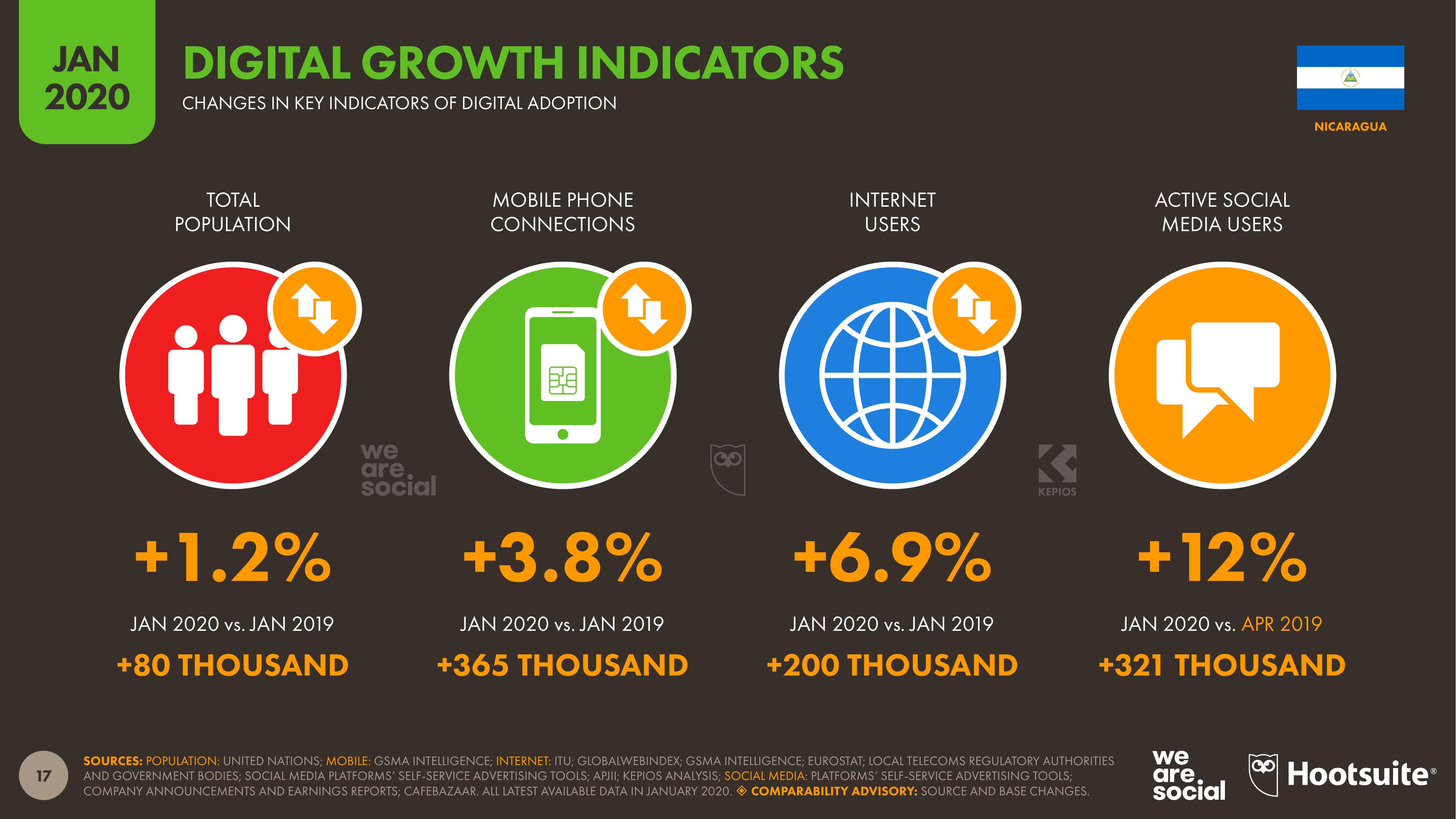 Cambios en indicadores clave acerca de la adopción digital en Nicaragua