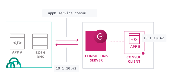 Consul DNS and PCF