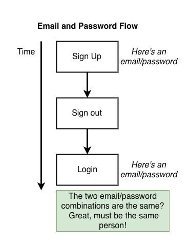 Identificación con email y contraseña