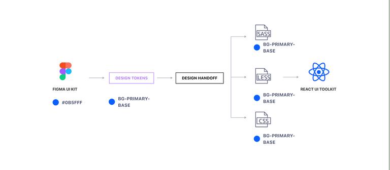 Inheritance diagram using a Design System