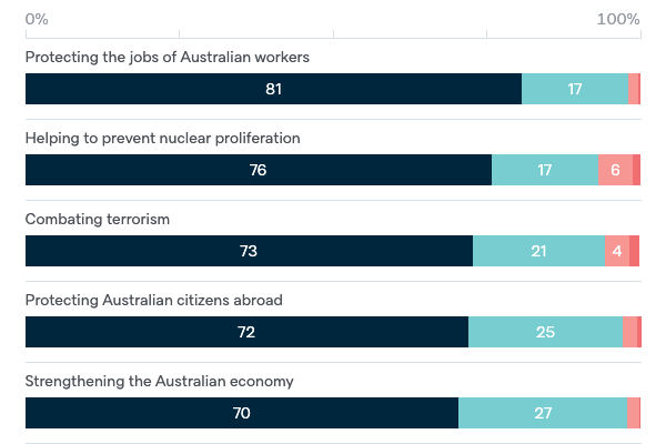 Goals of Australian foreign policy - Lowy Institute Poll 2020