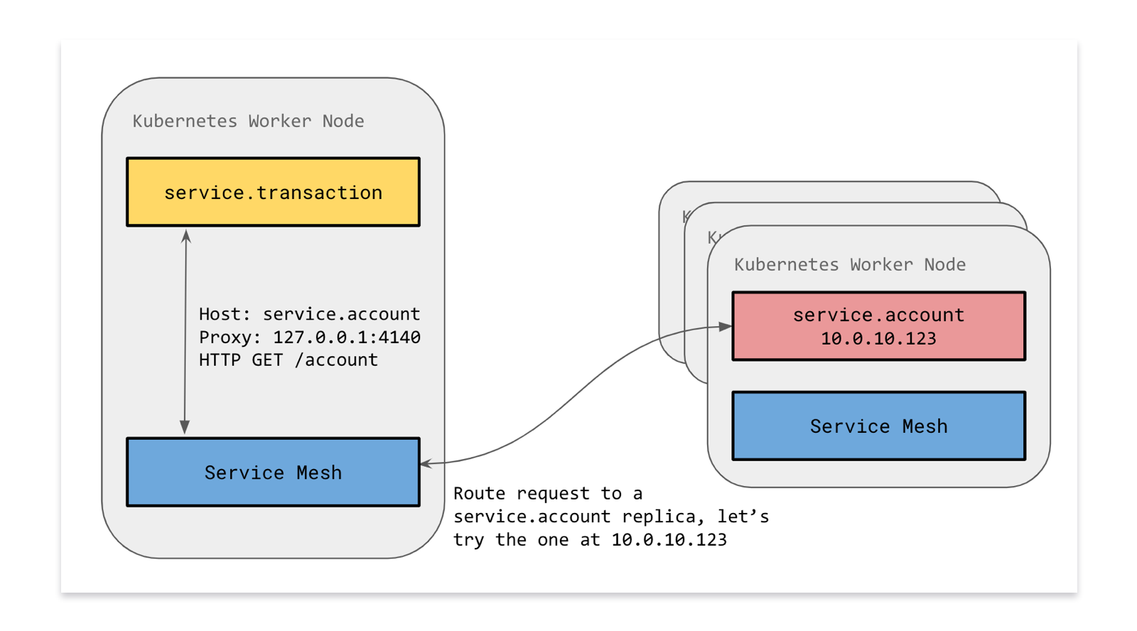 Diagram showing how requests go via the service mesh (which is on the local node) to the downstream service (which might be anywhere in the cluster)