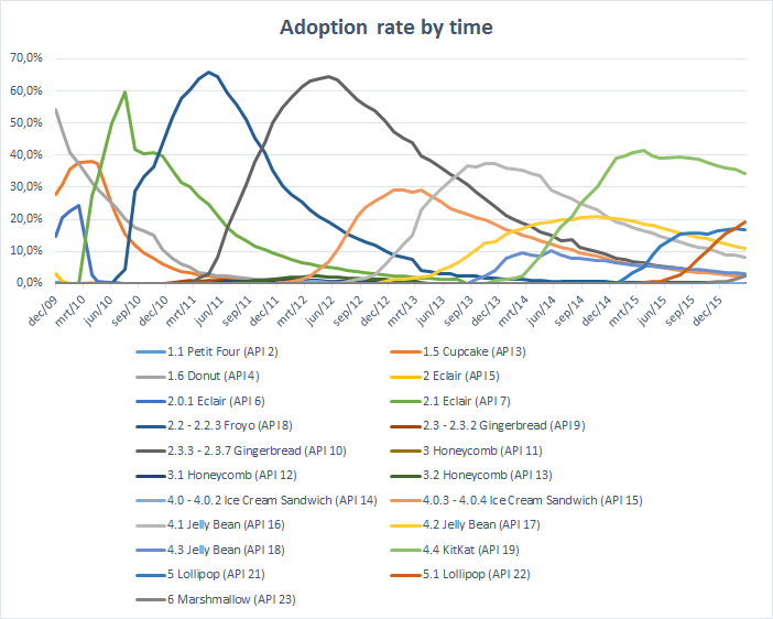 Version adoption rate