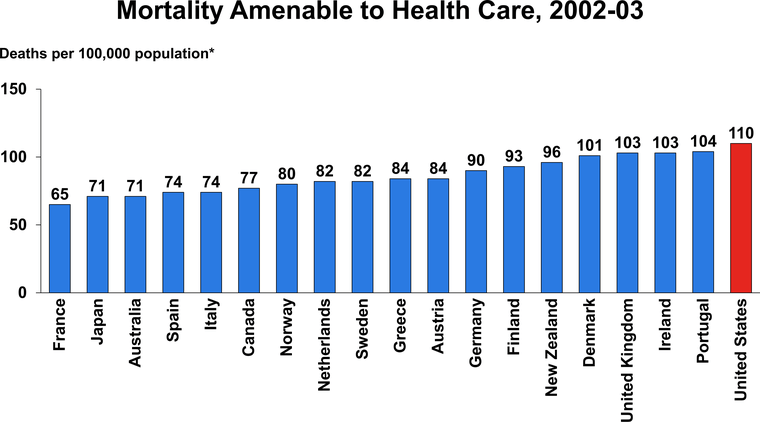 USA placed last in a study comparing preventable deaths in 19 industrialized countries.