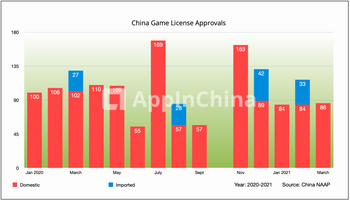China Game License Approvals 2020-2021
