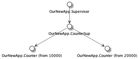 Supervision Tree with Counters and their own supervisor