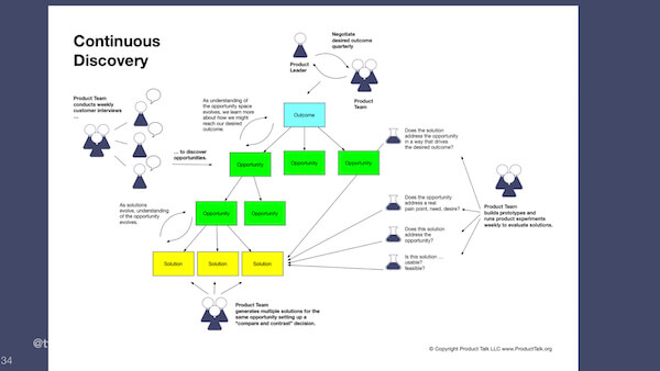 Continuous product discovery process