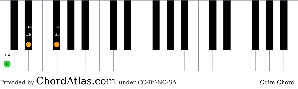 Piano chord chart for the C diminished chord (Cdim). The notes C, Eb and Gb are highlighted.