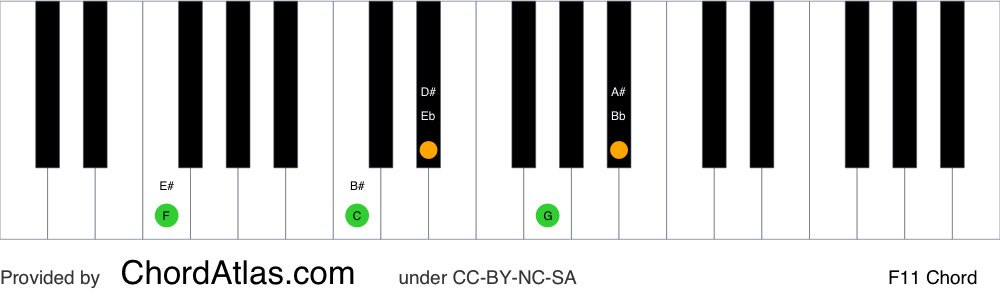 Piano chord chart for the F eleventh chord (F11). The notes F, C, Eb, G and Bb are highlighted.