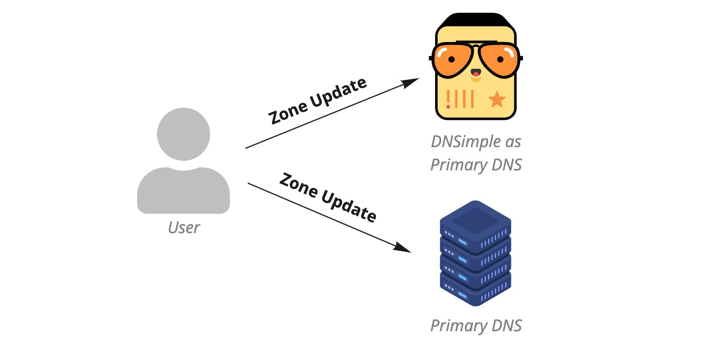 Two primary DNS providers