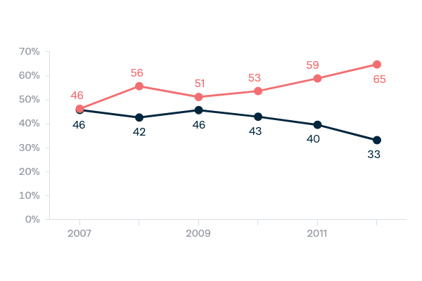 Continued military involvement in Afghanistan - Lowy Institute Poll 2020