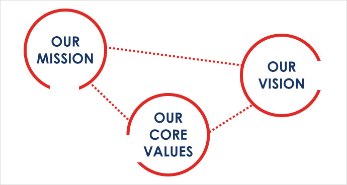 mission vision core values