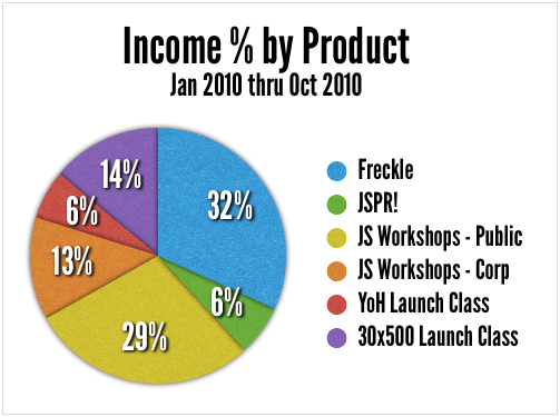 income by product type pie chart