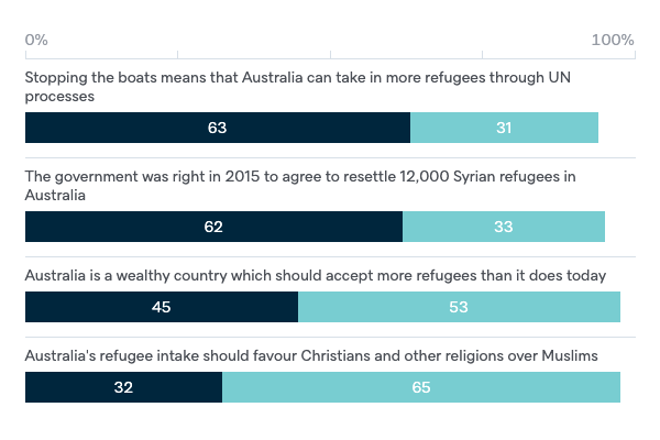 Australia's humanitarian policy options - Lowy Institute Poll 2020