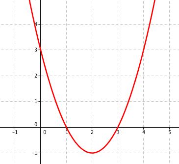 Kvadratická funkce f(x) = x^2-4x+3