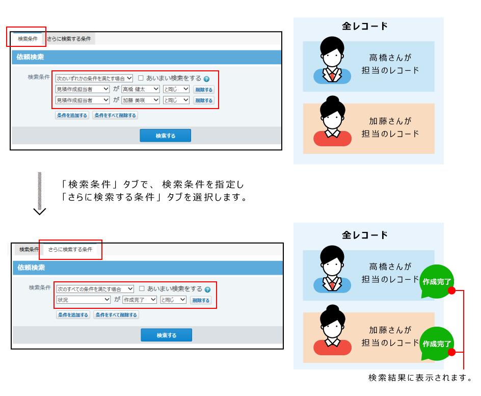 さらに検索する条件の利用イメージ