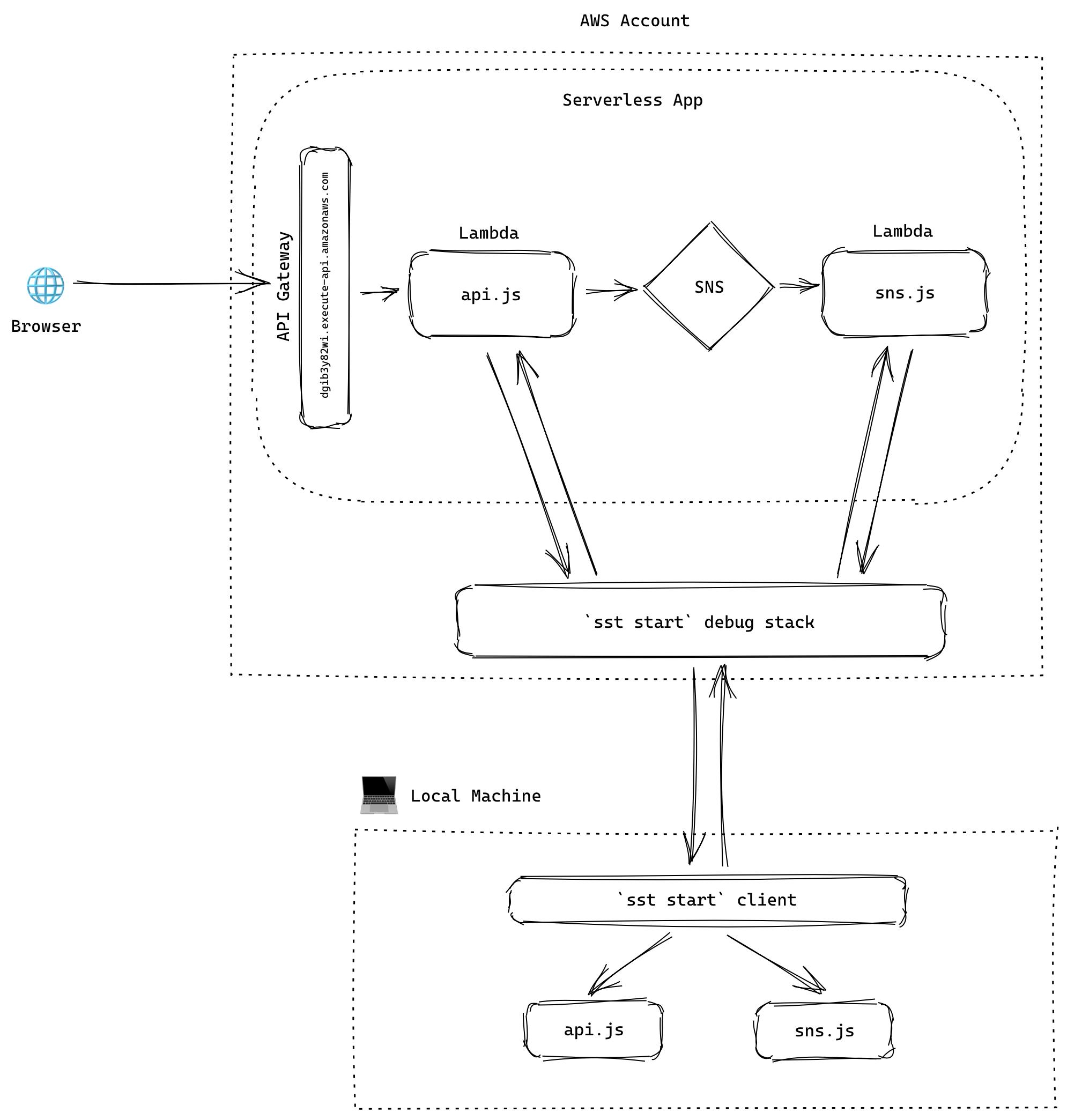 sst start demo architecture