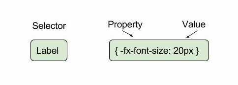 JavaFX CSS Definition