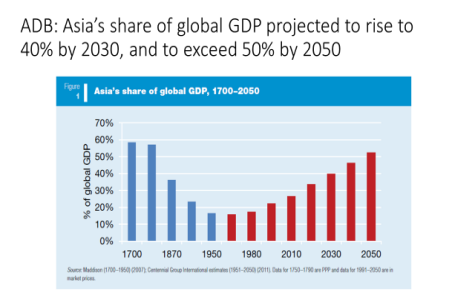 11 June. Aisa share of global GDP