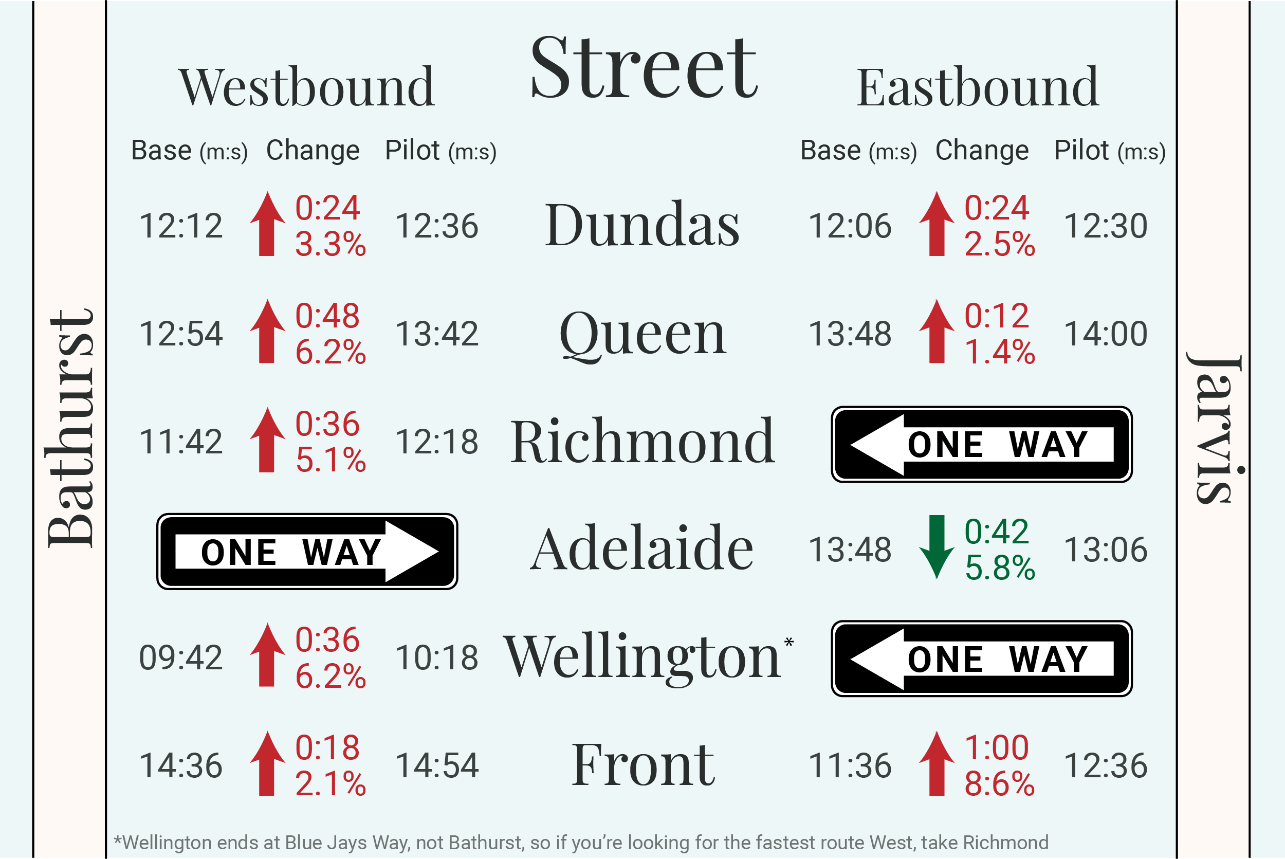 Travel times along major roads running East/West through downtown Toronto before and during King Street pilot