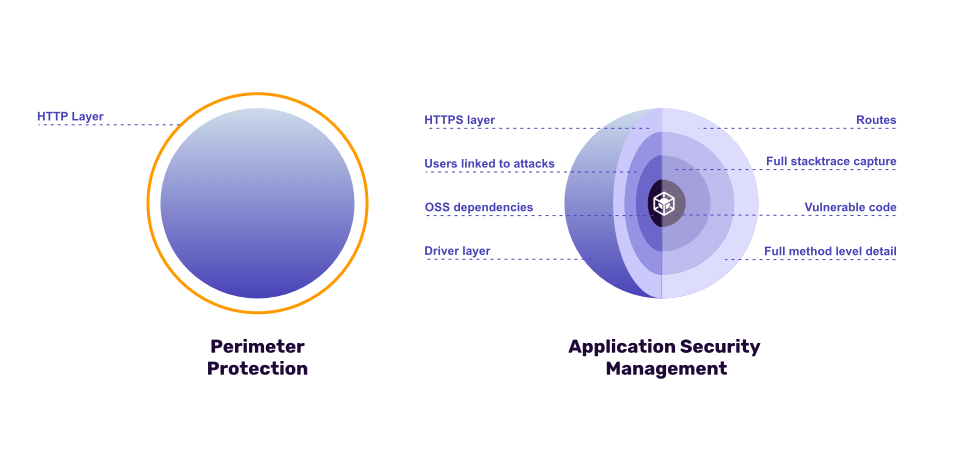 Application Security Managament protection layers