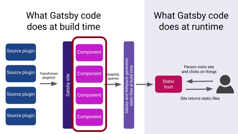 Components are main building blocks of a Gatsby site