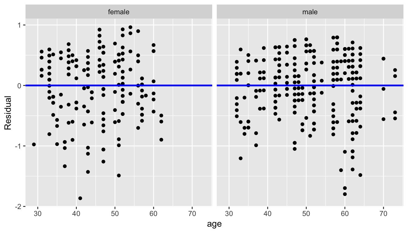 Interaction model residuals vs predictor
