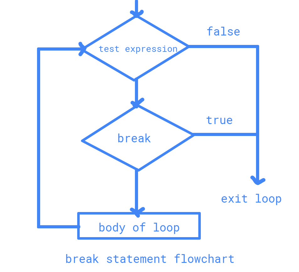 Flow Chart of Break Statement in Java