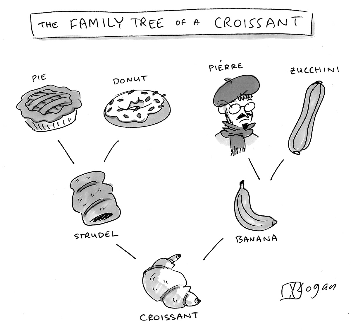 The Family Tree of a Croissant