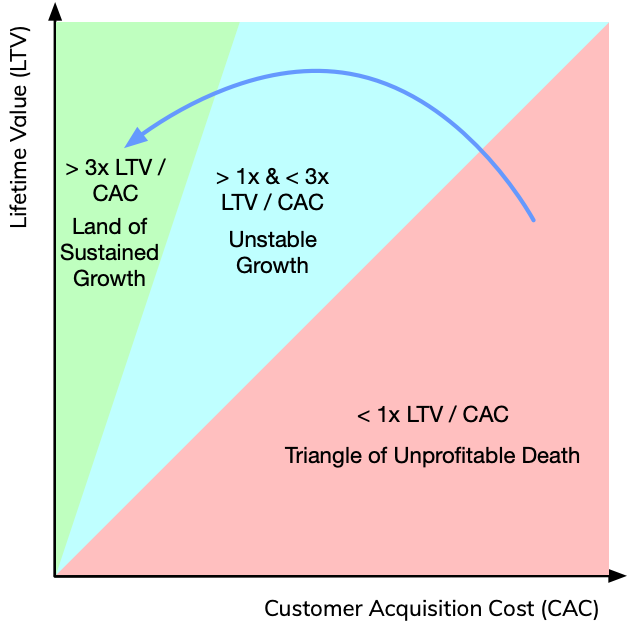 CAC To LTV