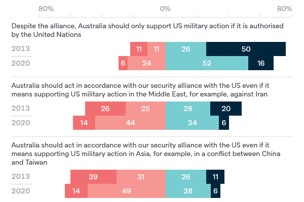 Military action under ANZUS - Lowy Institute Poll 2020