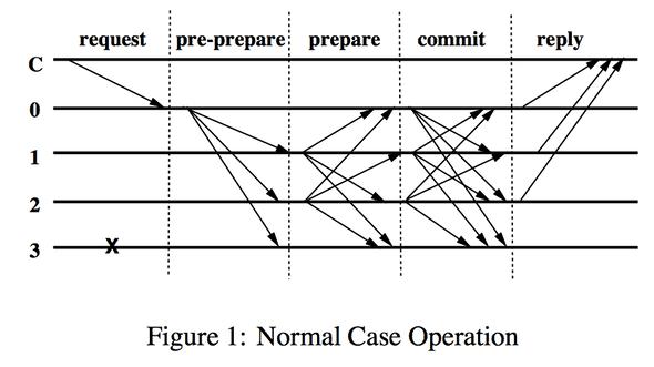 pbft-normal-case.png