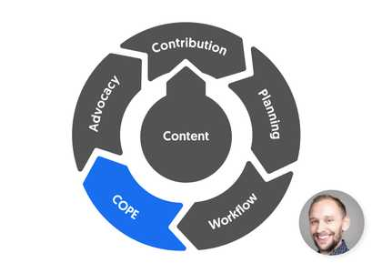 5 steps to ContentCal mastery: Step 3 - Create Once and Publish Everywhere (COPE) image