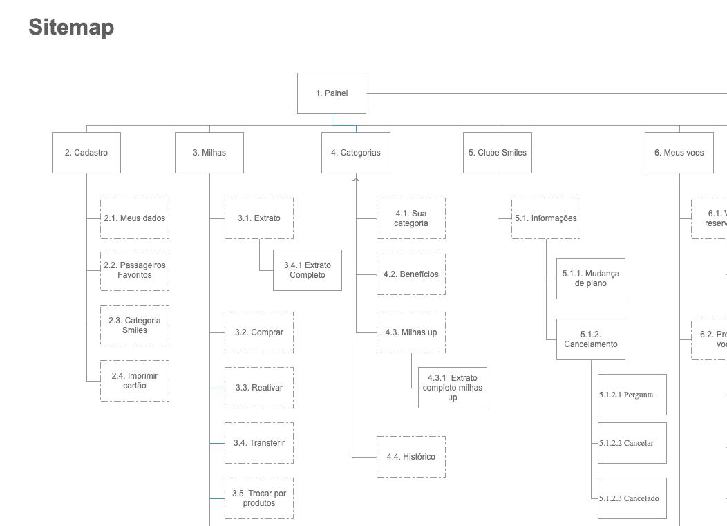 Imagem do sitemap da área administrativa do usuário