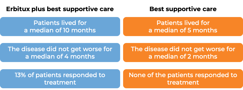 Results after treatment with Erbitux and best supportive care vs best supportive care alone (diagram)
