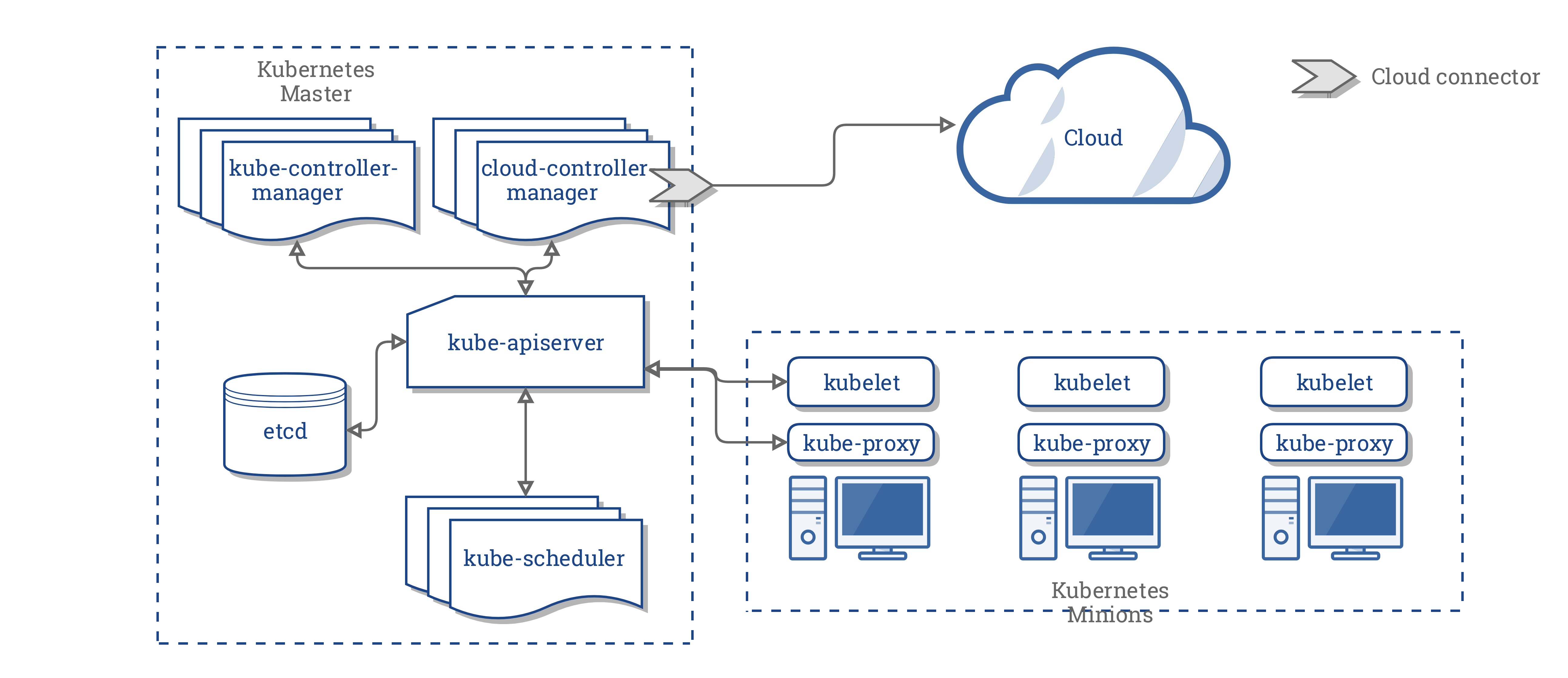 Out-of-Tree Cloud Provider Architecture (source: kubernetes.io)