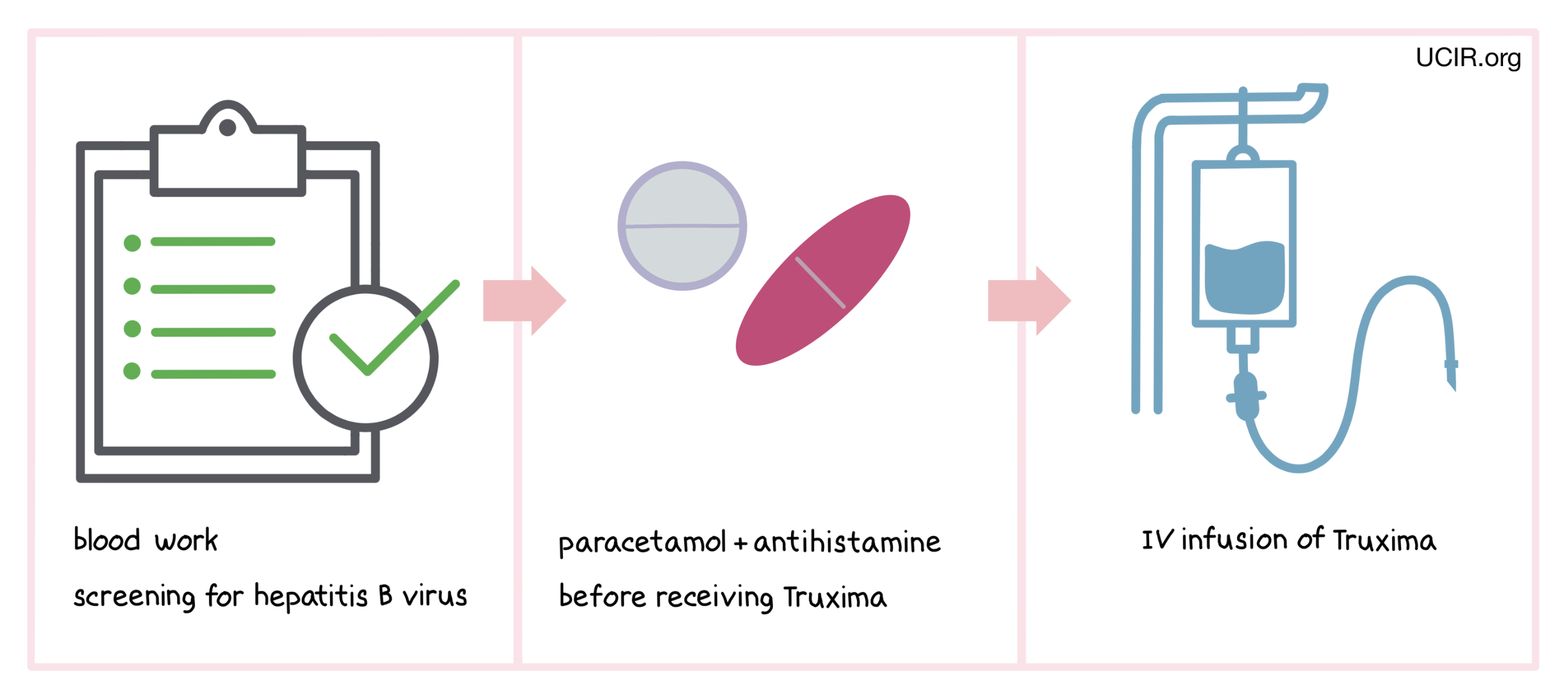 How is Truxima administered?