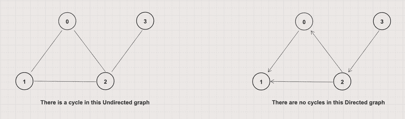Cycle in undirected and directed graph