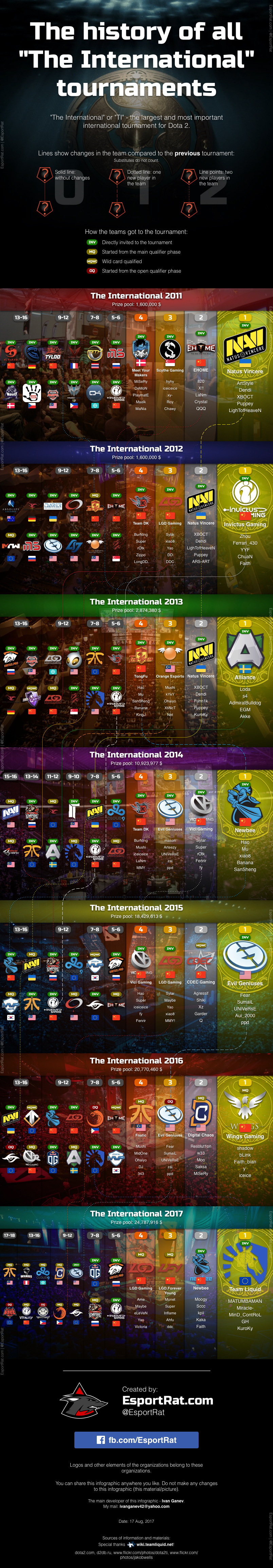 """Infographic - The history of all """"The International"""" tournaments"""